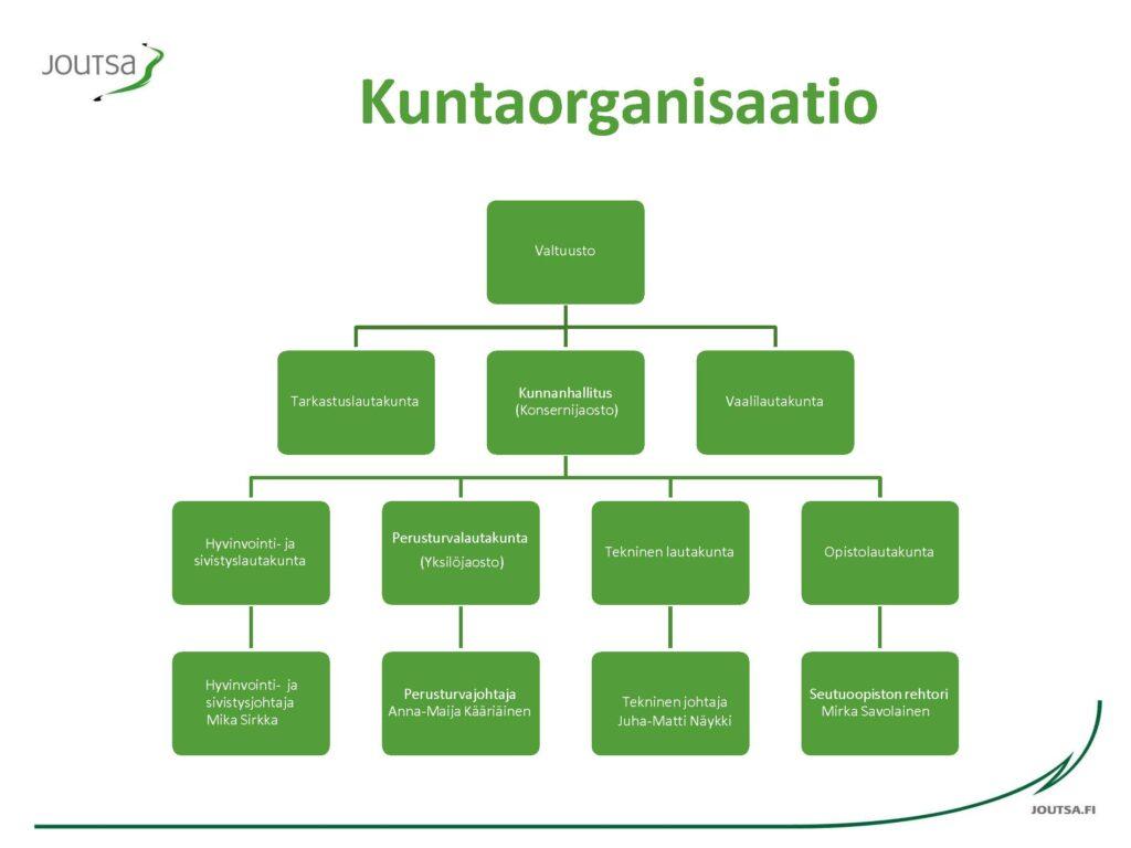 Kuntaorganisaatio