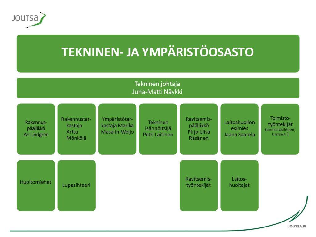 Tekninen ja ympäristöosasto
